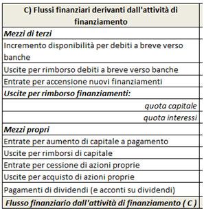 Flussi di cassa da finanziamenti