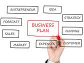 business plan e strategie di promozione