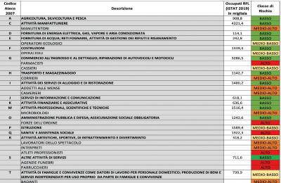 Operazioni complementari e sussidiarie: riclassificazione INAIL