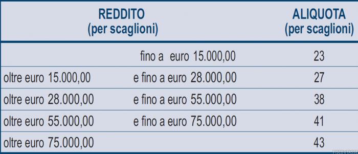 Scaglioni e aliquote Irpef 2020