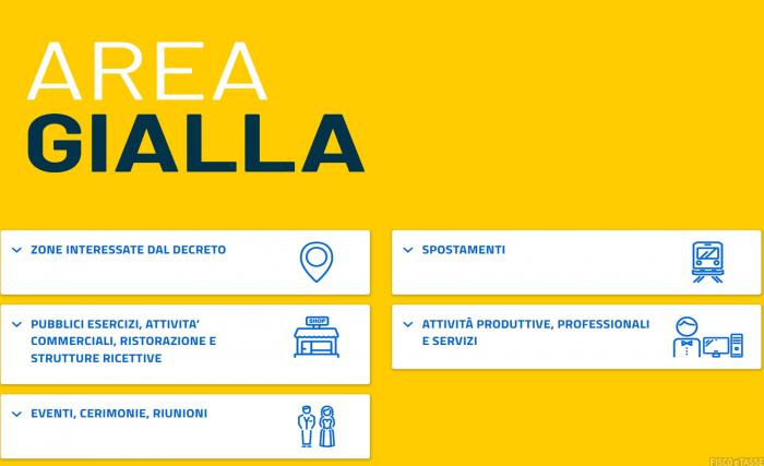 Zona gialla: dal 26 aprile torneranno le zone gialle con nuove regole