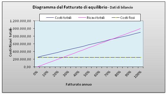 Diagramma fatturato equilibrio